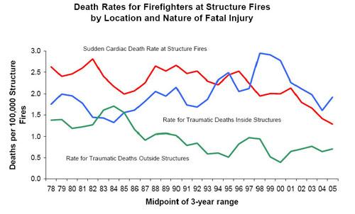 Fireground Traumatic Fatality Rates