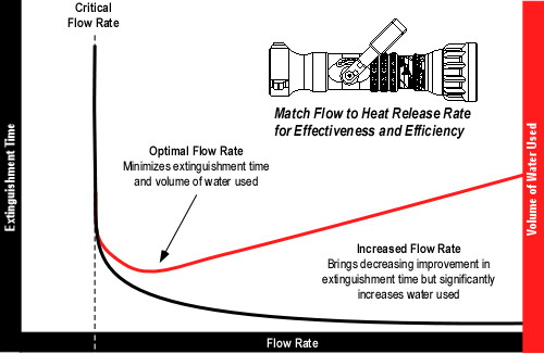 Critical and Optimal Flow Rate