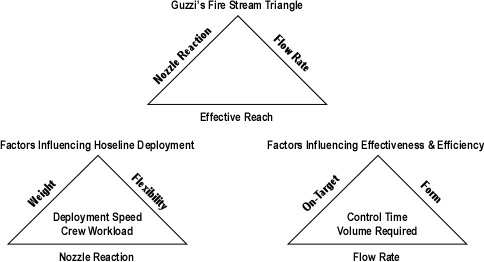 Factors Influenceing Effectiveness and Efficiency