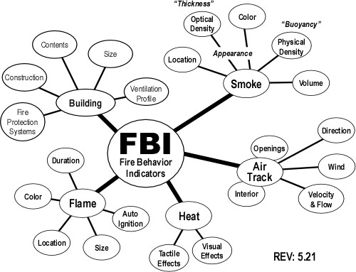 Fire Behavior Indicators - Level 2 Map Version 5.21