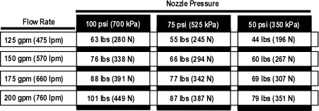 Nozzle Reaction Table