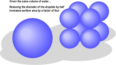 Influence of Droplet Diameter