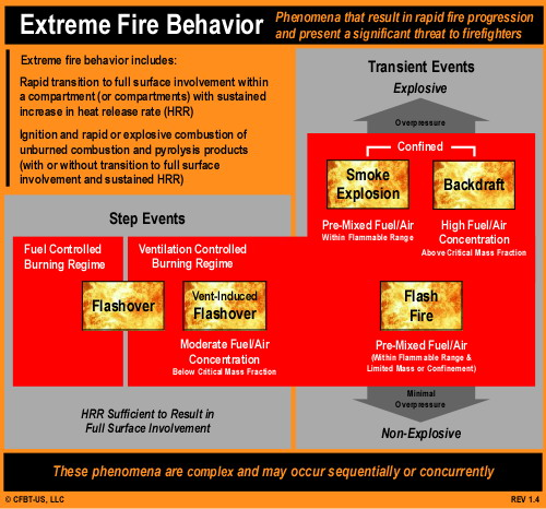 fire behavior S-490, advanced fire behavior calculations instructor and course coordinator materials: some nwcg courses include online materials for the instructor-led training portion refer to course instructions for more information.