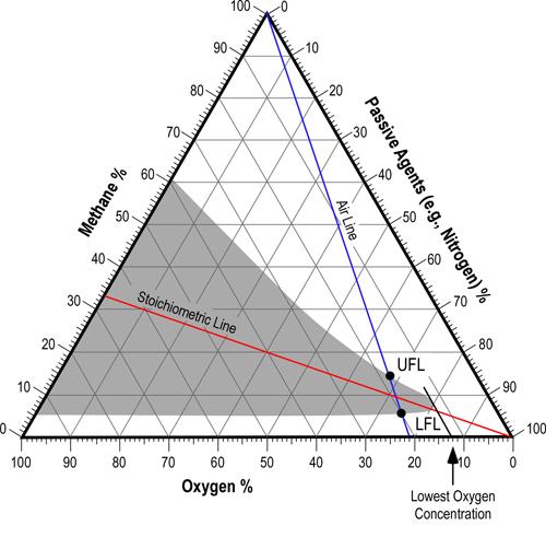 [Image: methane_flammability_diagram_sr.jpg]