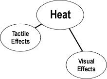 heat_indicators_5-2-2