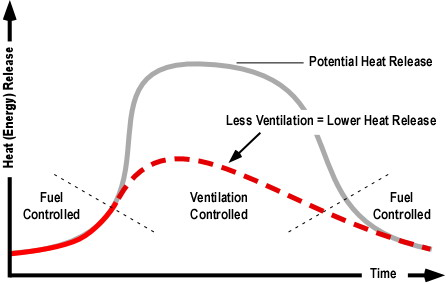 ventilation_controlled_curve