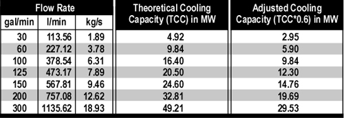adjusted_cooling_capacity