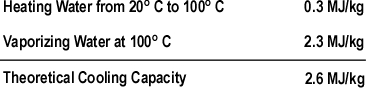 theoretical_cooling_capacity