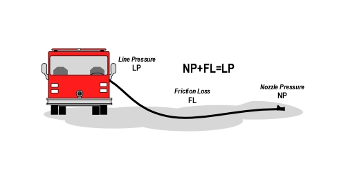 handline_line_pressure. The major factors influencing friction loss ...  sc 1 st  CFBT-US! & Blog Archive » Effective and Efficient Fire Streams: Part 3 ...