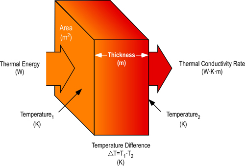 thermal_conductivity_lr