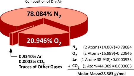 Molar mass of nitrogen gas