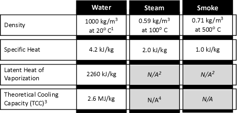 Properties of Water, Steam, and Smoke