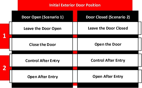 door_control_options